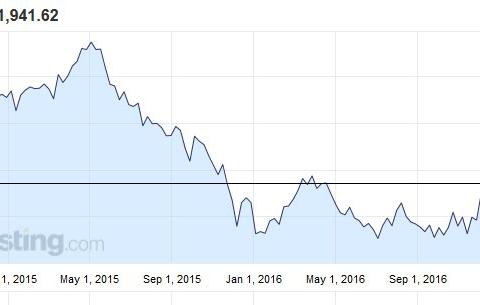 WIG20 Polish recession