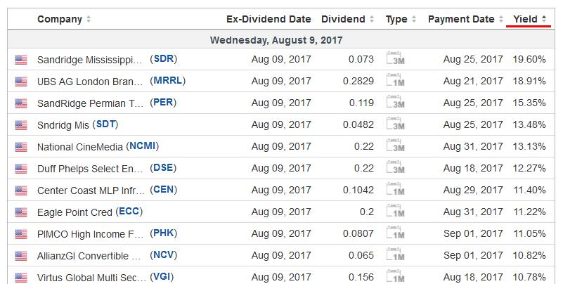 investing dividends eToro